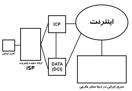 data-center-c