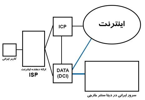 data-center-d